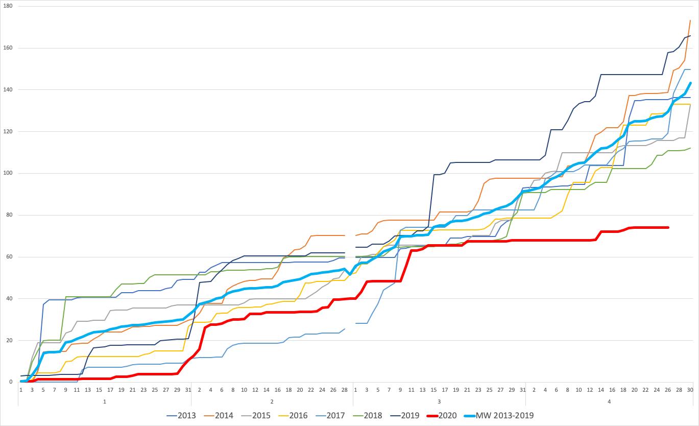 Niederschlagswerte für Sistrans von Jahresbeginn bis April seit 2013